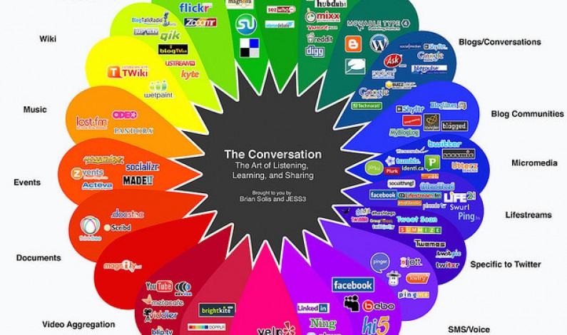 Marketing w social mediach coraz istotniejszy, ale wciąż nie w centrum strategii promocyjnej