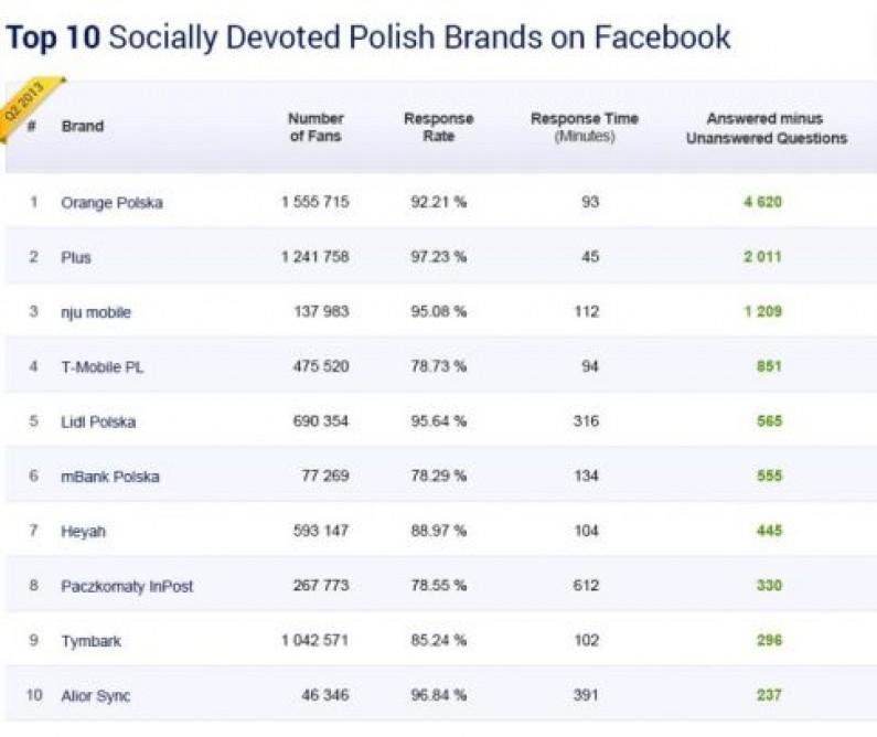 Oto 10 najbardziej zapracowanych polskich marek na Facebooku