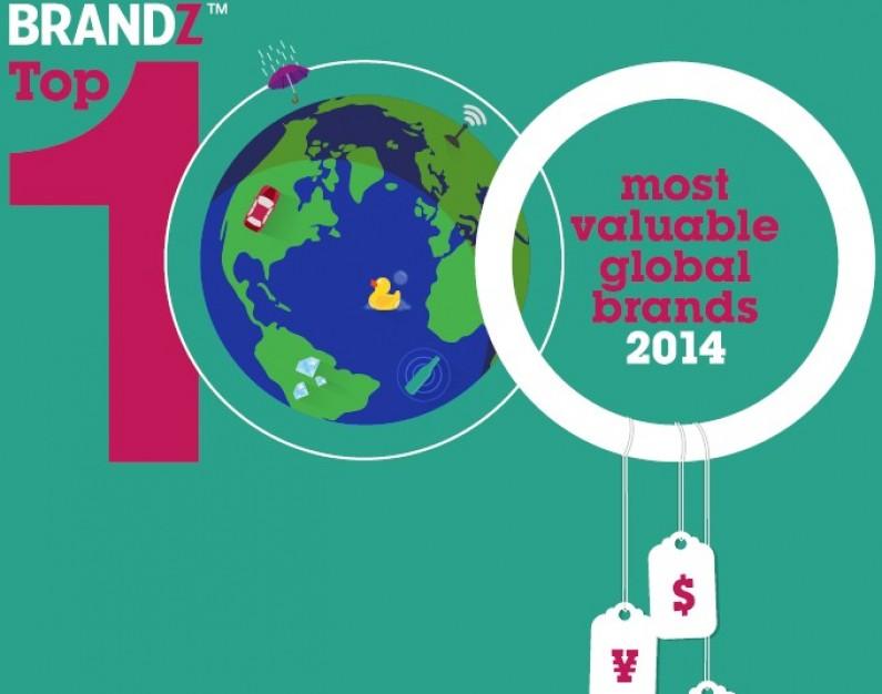 Najwięcej warte marki świata – raport BrandZ 2014
