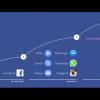 Poznaj plany Facebooka na najbliższe 10 lat