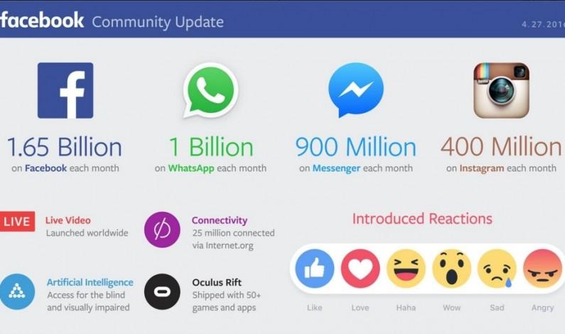 Facebook zanotował bardzo dobre wyniki w I kwartale br. roku: 1,5 miliarda zysku to 3 razy więcej niż rok temu
