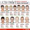Sprawdź, jak EURO 2016 wpłynęło na wzrost liczby fanów naszych piłkarzy