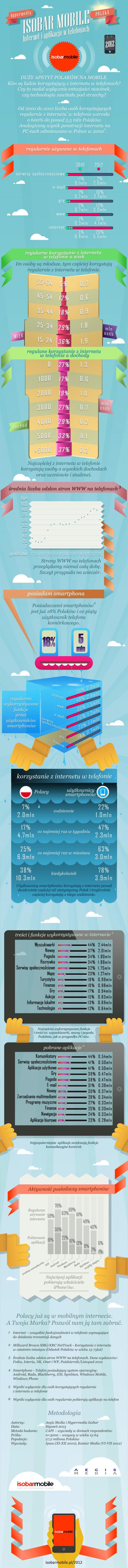 Isobar Mobile - infografika. Fot. Hypermedia Isobar