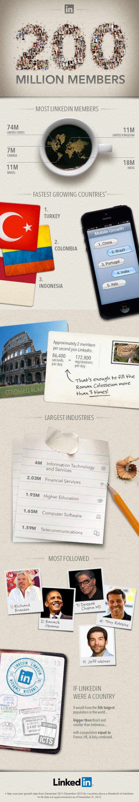 linkedin infografika