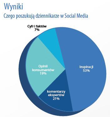 social media poszukiwanie dziennikarze