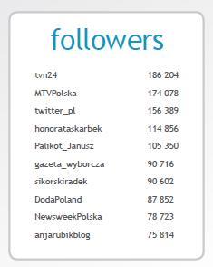 Najpopularniejsze profile na polskim Twitterze / fot. R. Janik, A. Pietrzyk