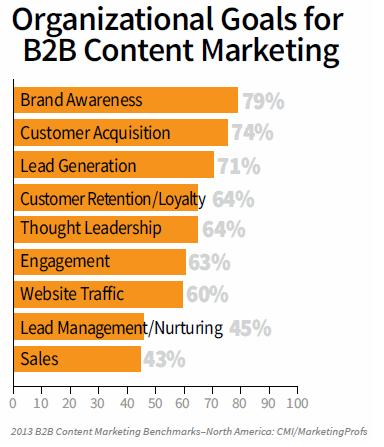 fot. Content Marketing Institute / Marketing Profs