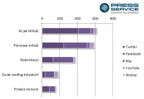 Top 5 seriali w najpopularniejszych serwisach społecznościowych / fot. mat. prasowy
