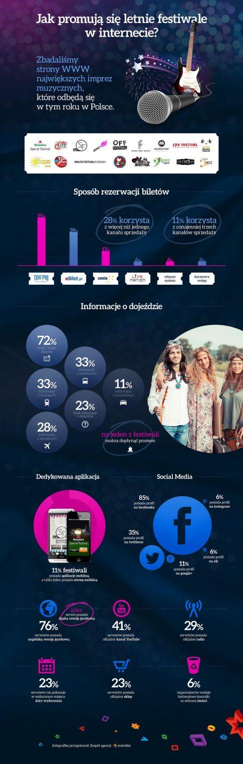 letnie_festiwale-infografika