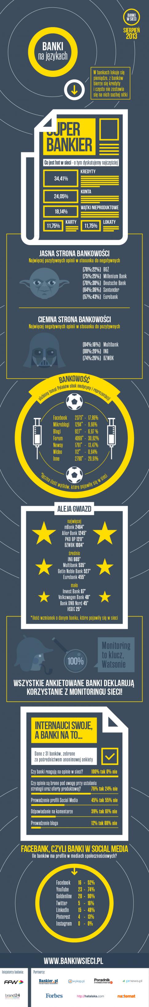 Banki w sieci infografika - ffw communication brand24