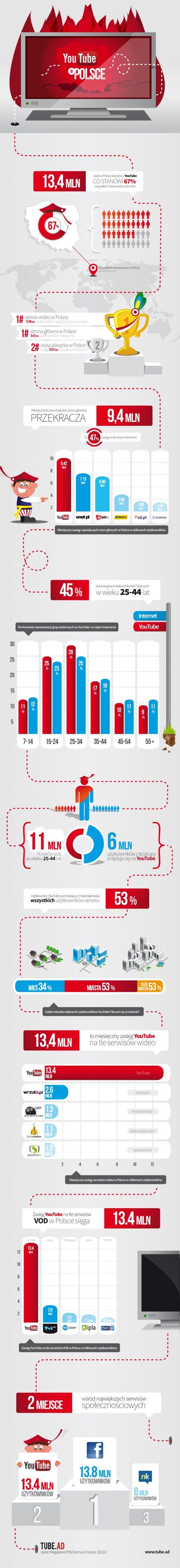 YouTube w Polsce - infografika Tube.ad