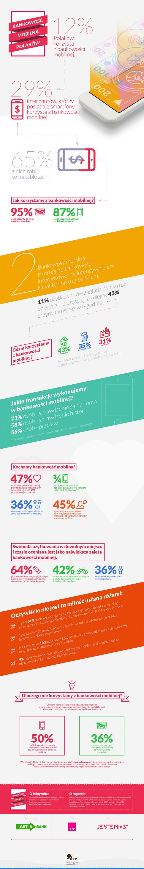 Infografika_bankowosc_mobilna_Polakow_2013
