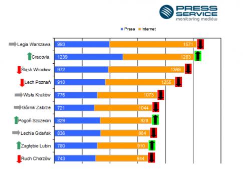 Liczba publikacji prasowych i internetowych na temat dziesięciu najbardziej medialnych klubów T‑Mobile Ekstraklasy – wrzesień 2013 / fot. PRESS-SERVICE Monitoring Mediów