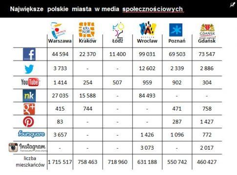 Popularność profili społecznościowych prowadzonych przez największe polskie miasta / fot. Sotrender