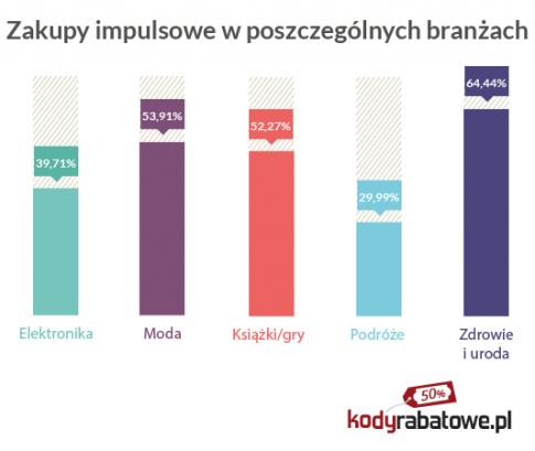 fot. kodyrabatowe.pl
