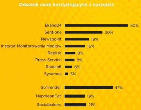 fot. marketing-news.pl