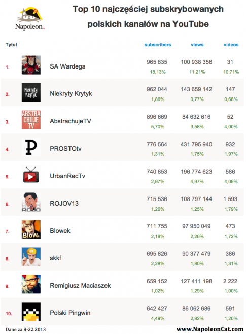 Ranking popularności polskich kanałów na YouTube / fot. NapoleonCat