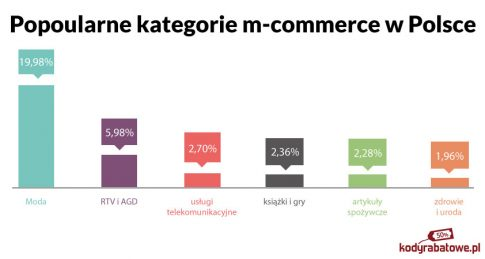 popularne kategorie m-commerce Polska