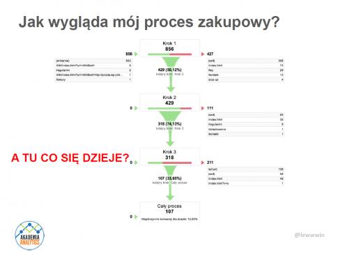 fot. Maciej Lewiński, akademiaanalytics.pl