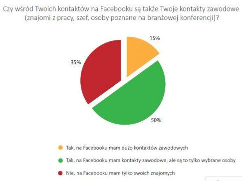 """fot. Raport """"Młodzi na rynku pracy"""" Absolvent.pl i SW Research"""