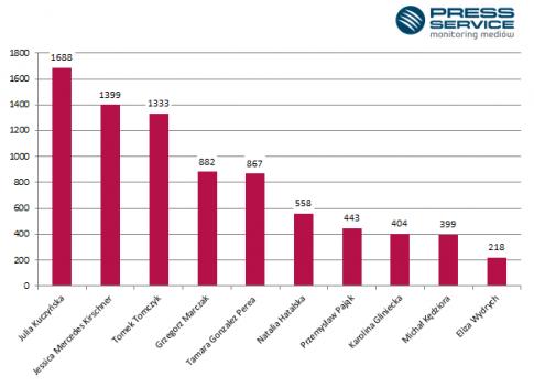 Liczba unikatowych informacji w mediach na temat złotej dziesiątki według Rankingu Najbardziej Wpływowych Blogerów 2013 / fot. PRESS-SERVICE Monitoring Mediów