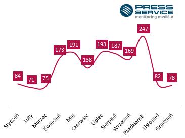 Liczba informacji na temat Julii Kuczyńskiej w 2013 roku / fot. PRESS-SERVICE Monitoring Mediów