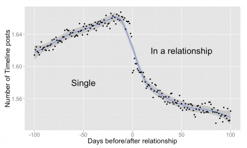 fot. facebook.com/notes/facebook-data-science/the-formation-of-love