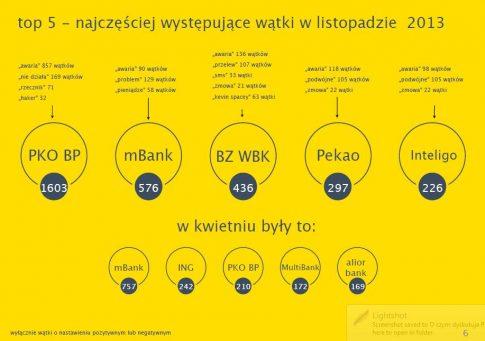 """fot. raport """"Banki w sieci"""""""