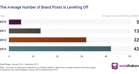 the-average-number-of-brand-posts-is-levelling-off-1-