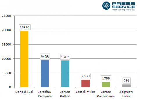 Wykres 1. Liczba publikacji w mediach społecznościowych, w których wystąpili liderzy partii politycznych - marzec 2014 r.  / fot. PRESS-SERVICE Monitoring Mediów