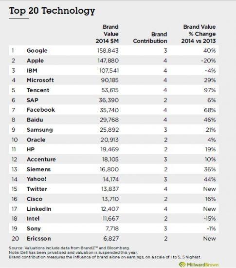 fot. Raport BrandZ 2014
