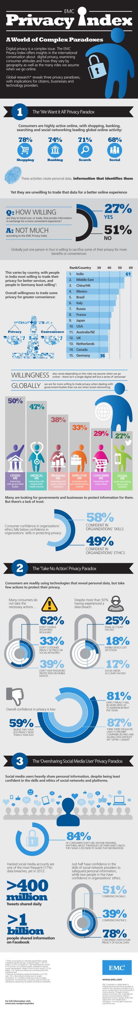 fot. emc.com/campaign/privacy-index/global.htm