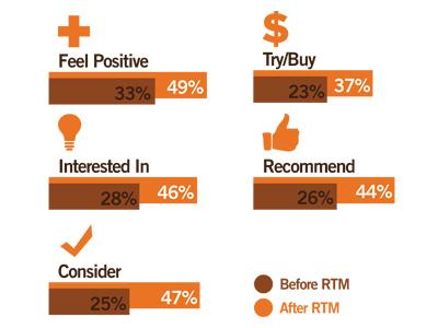 Ilustracja 3: Wzrost zainteresowania marką i chęci zakupu po włączeniu do strategii marketingowej RTM. Źródlo: GolinHarris.