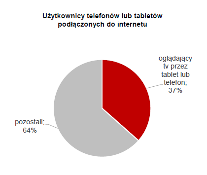 "fot. IRCenter i SW Research ""Multiscreening w Polsce 2014"""