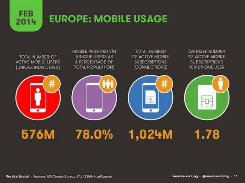 europe-mobile-usage-2014