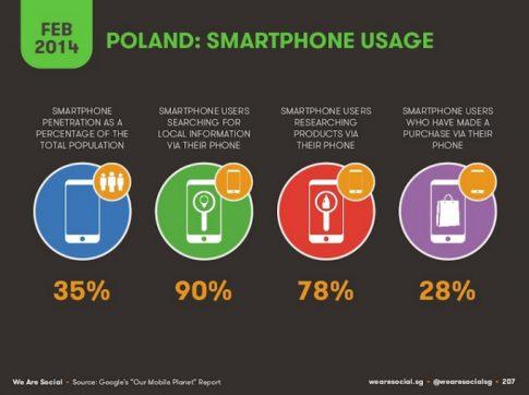 poland-smartphone-usage-2014