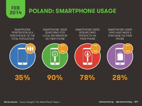 fot. slideshare.net/wearesocialsg/social-digital-mobile-in-europe