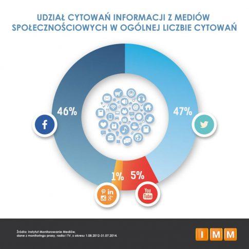 Udział procentowy / fot. Raport IMM