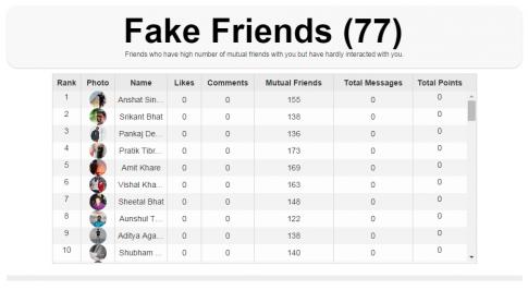 fot. truefbfriends.com