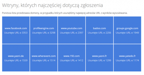 fot. google.com/transparencyreport/removals/europeprivacy/
