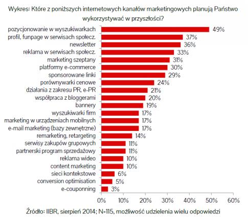 """fot. Raport """"E-handel w polskich małych i średnich przedsiębiorstwach"""" / IAB Polska"""