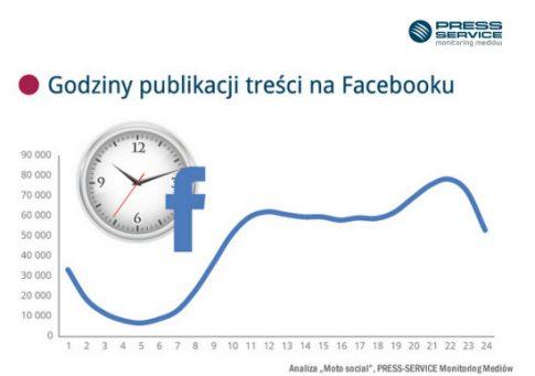godziny_publikacji_tresci_na_facebooku_1