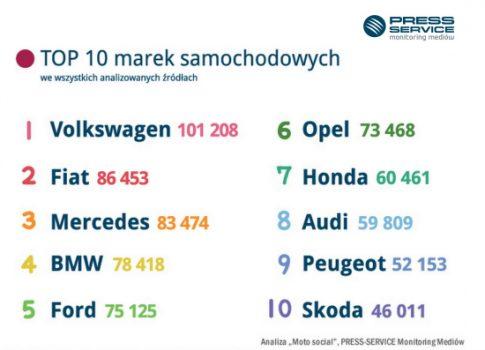 top_10_marek_samochodowych_3