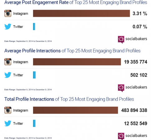 fot. socialbakers.com/blog/2321-instagram-blows-away-twitter-on-brand-engagement-by-almost-50x