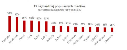 źródło: IRCenter. Badanie współkonsumpcji mediów wśród internautów, październik – listopad 2014, reprezentatywna próba n=801 aktywnych internautów.
