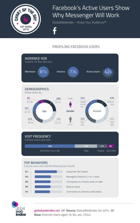 facebook-messenger-globalwebindex