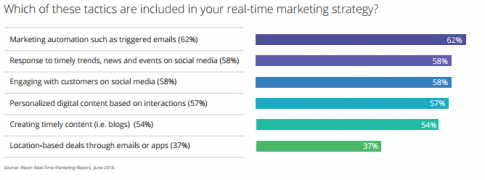 real time marketing 2