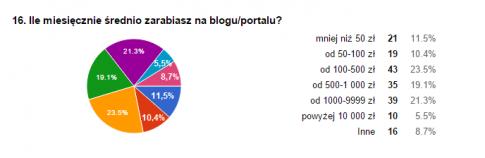 ila_zarabiasz_na_blogu