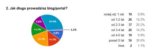 jak_dlugo_prowadzisz_bloga