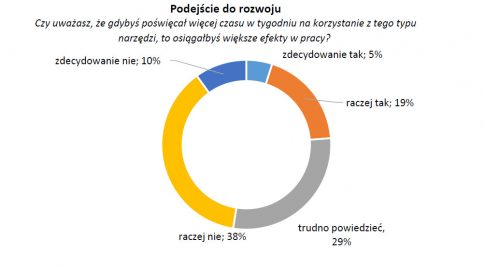 Źródło: Rynek marketng technologies w Polsce, IRCenter, maj 2015.